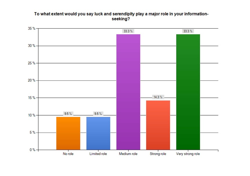 A recent student survey found that serendipity played a significant role in finding information